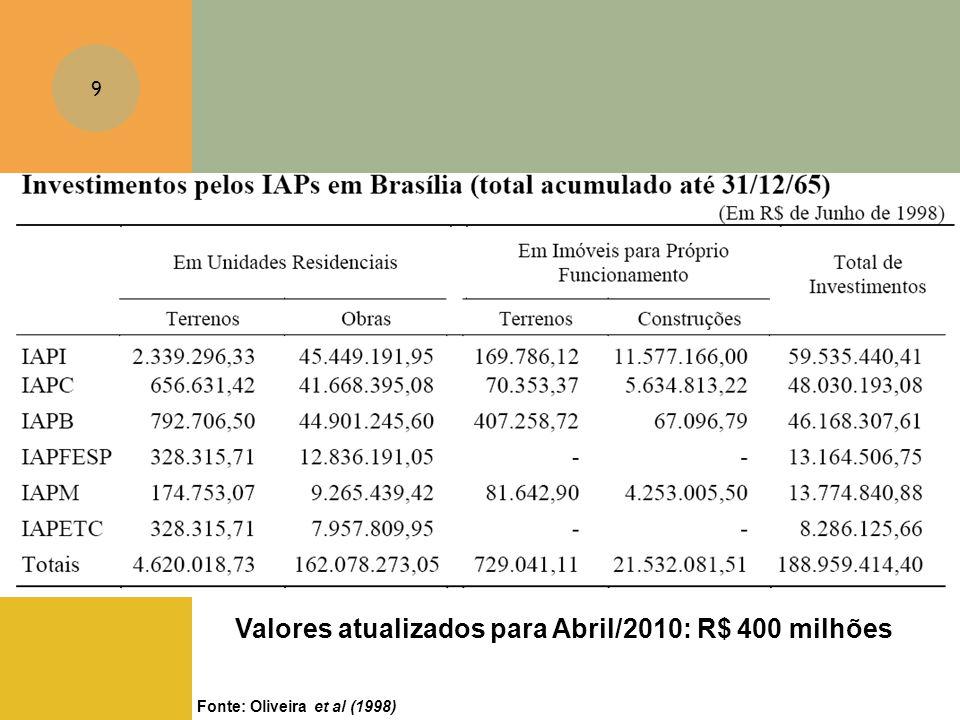 Valores atualizados para Abril/2010: R$ 400 milhões
