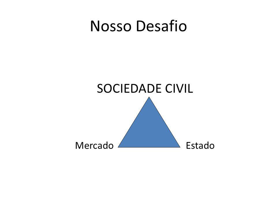 Nosso Desafio SOCIEDADE CIVIL Mercado Estado