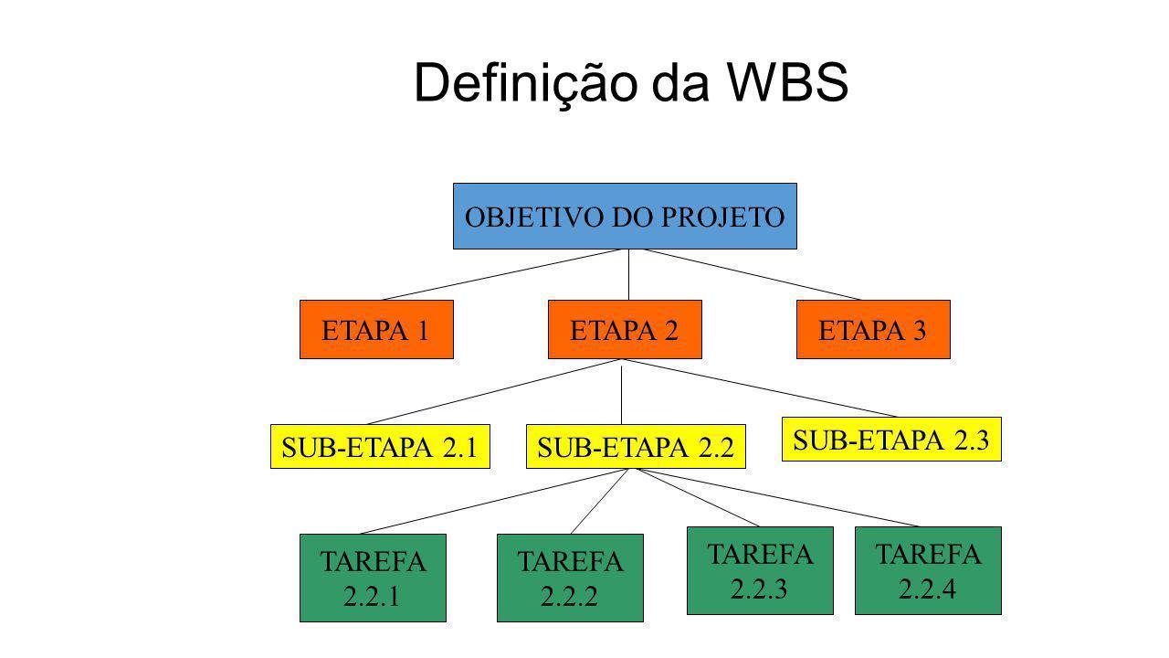 Definição da WBS OBJETIVO DO PROJETO ETAPA 1 ETAPA 2 ETAPA 3