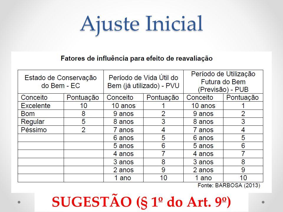 Ajuste Inicial SUGESTÃO (§ 1º do Art. 9º)