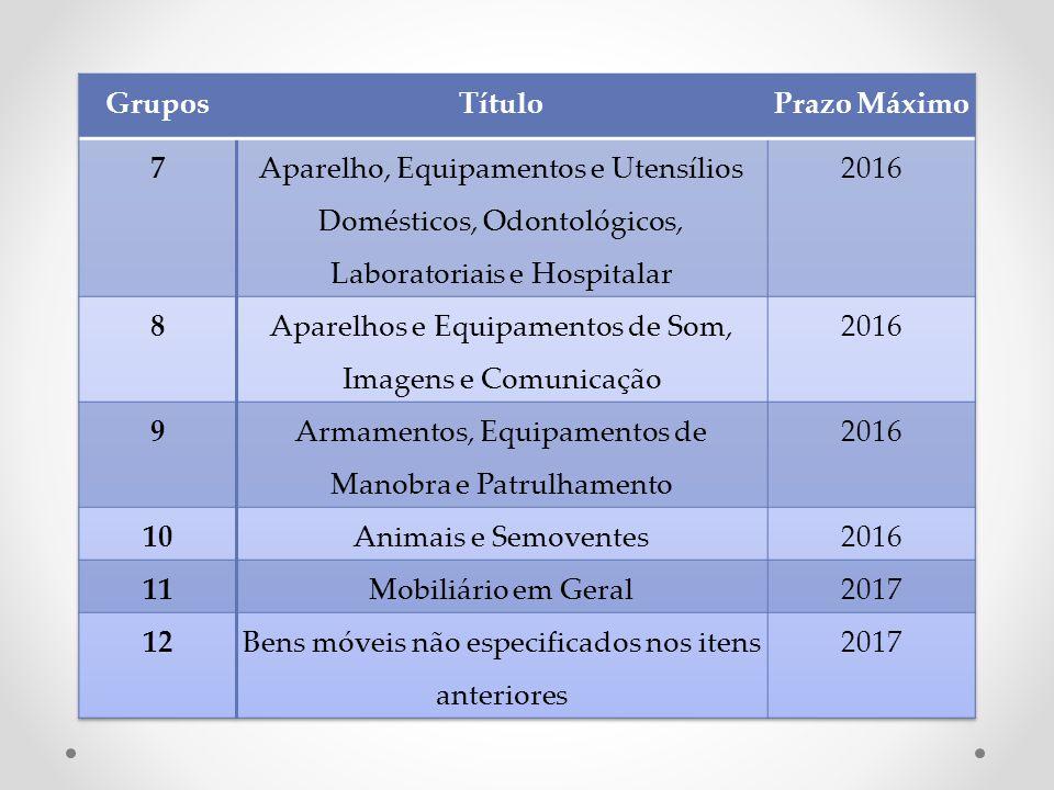Grupos Título Prazo Máximo 7 8 9 10 11 12
