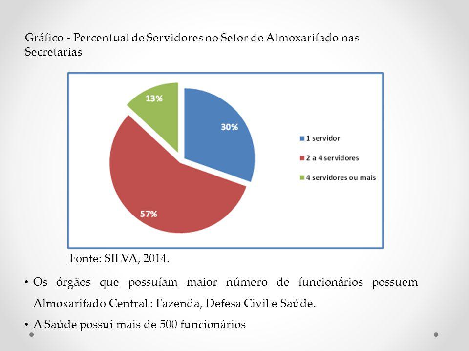 Gráfico - Percentual de Servidores no Setor de Almoxarifado nas Secretarias. Fonte: SILVA, 2014.