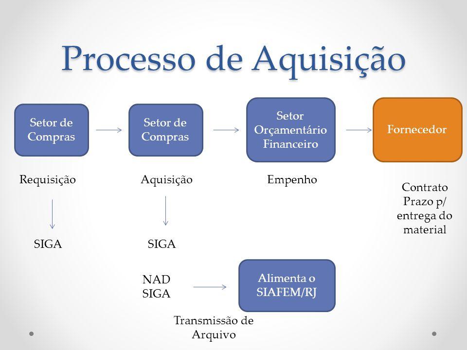 Processo de Aquisição Setor Orçamentário Financeiro Fornecedor