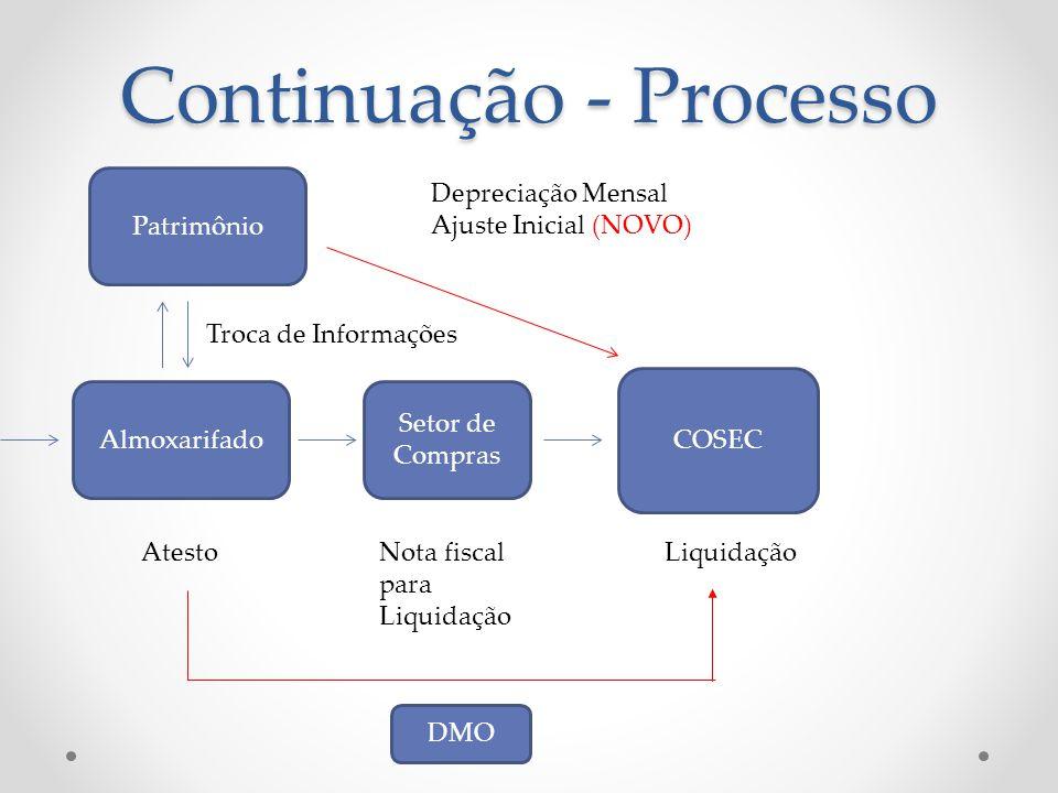 Continuação - Processo