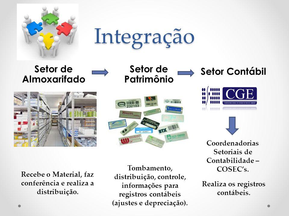 Integração Setor de Almoxarifado Setor de Patrimônio Setor Contábil