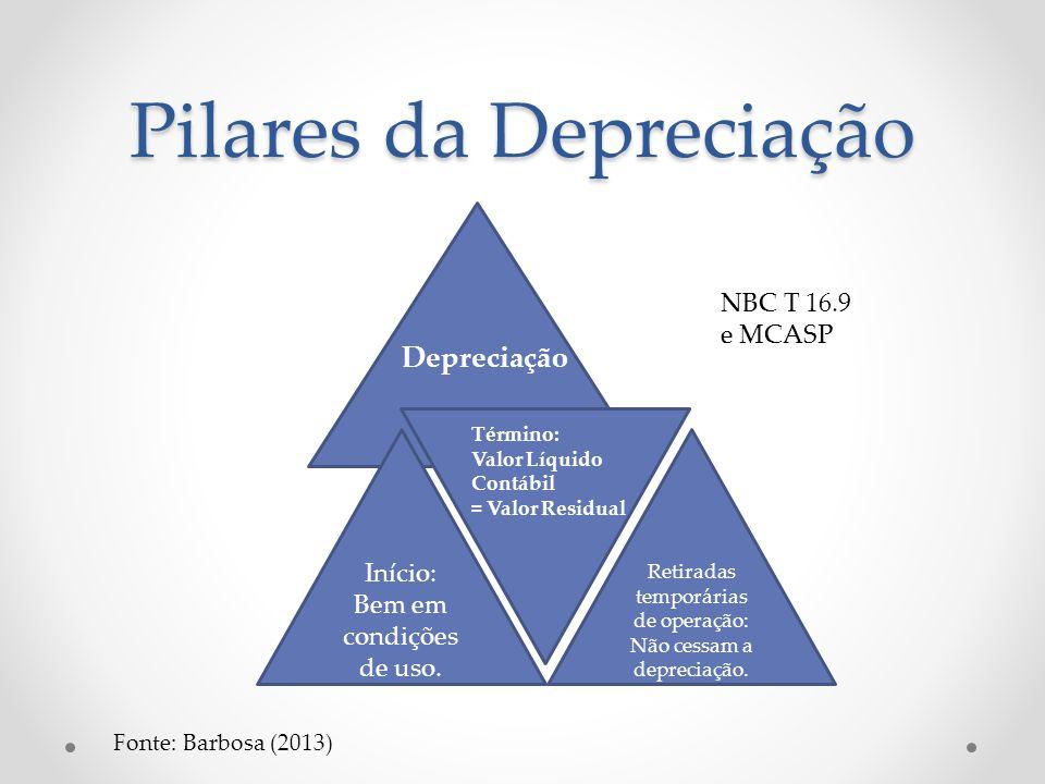 Pilares da Depreciação
