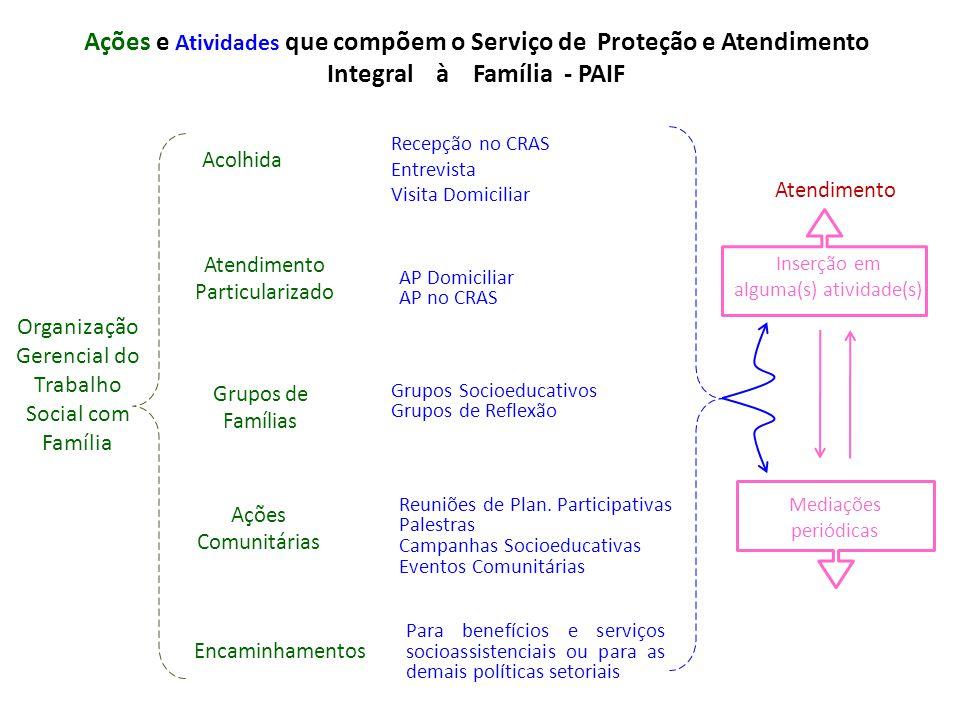 Ações e Atividades que compõem o Serviço de Proteção e Atendimento Integral à Família - PAIF