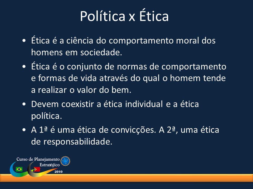 Política x Ética Ética é a ciência do comportamento moral dos homens em sociedade.