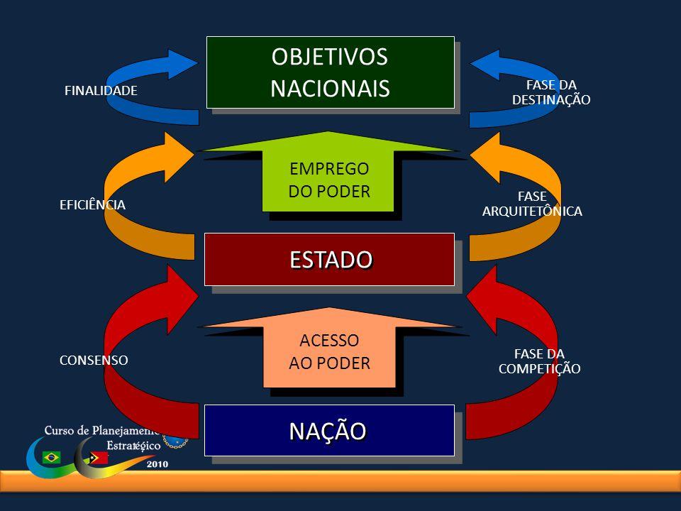 OBJETIVOS NACIONAIS ESTADO NAÇÃO EMPREGO DO PODER ACESSO AO PODER