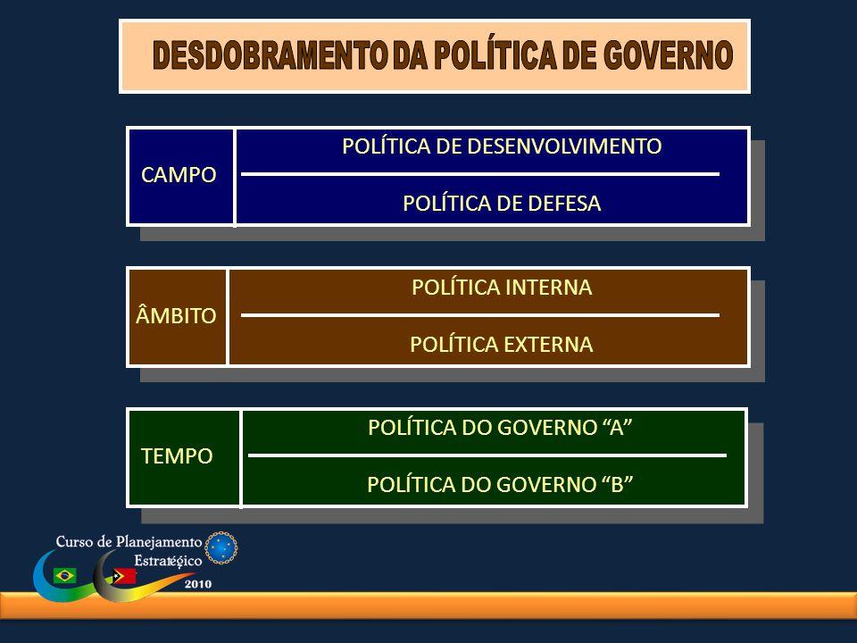 POLÍTICA DE DESENVOLVIMENTO CAMPO POLÍTICA DE DEFESA