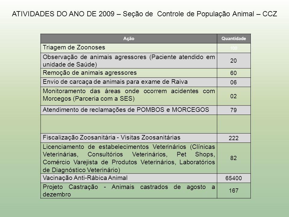 ATIVIDADES DO ANO DE 2009 – Seção de Controle de População Animal – CCZ