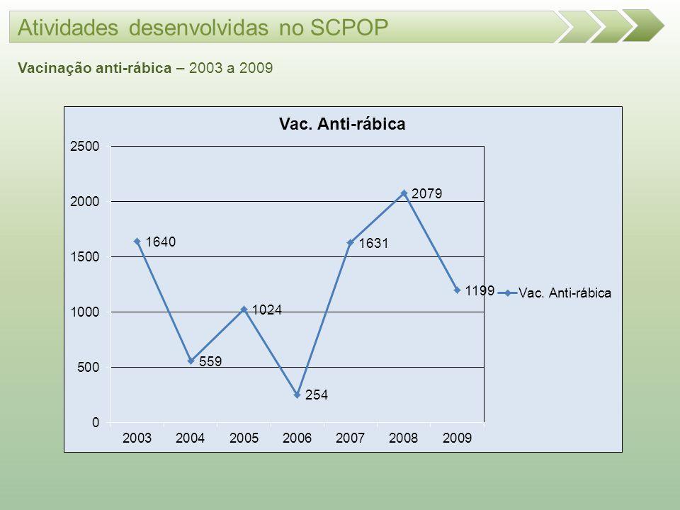 Atividades desenvolvidas no SCPOP