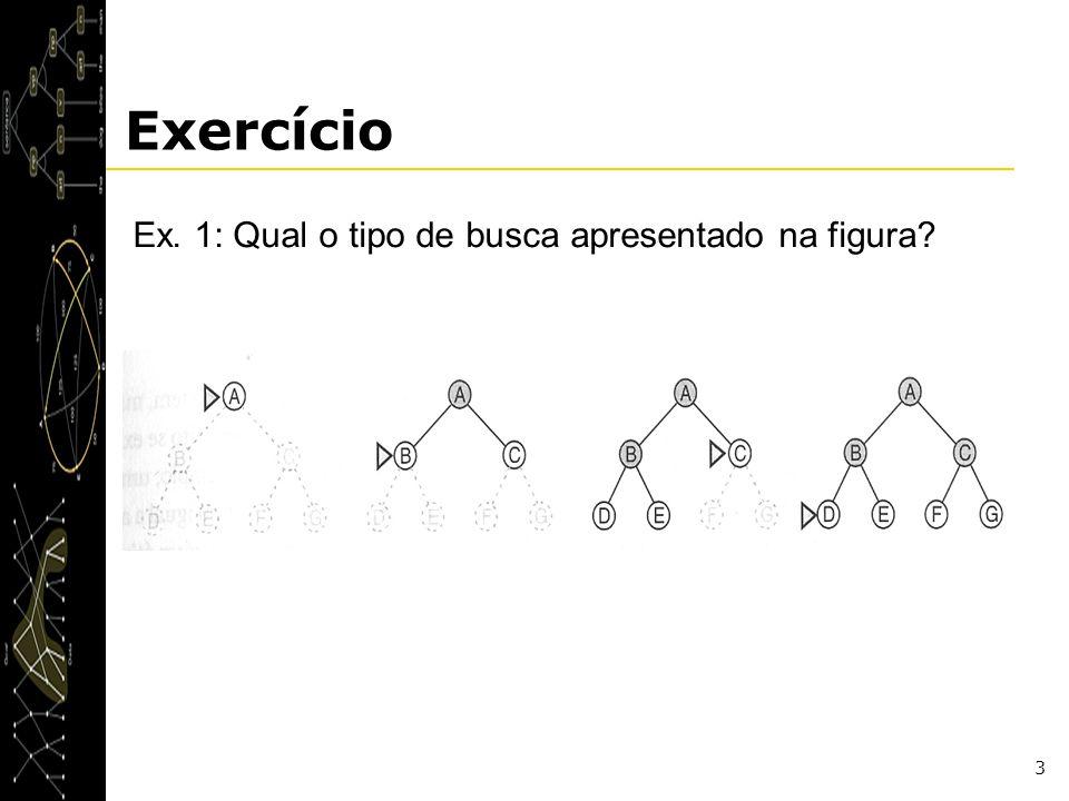 Exercício Ex. 1: Qual o tipo de busca apresentado na figura