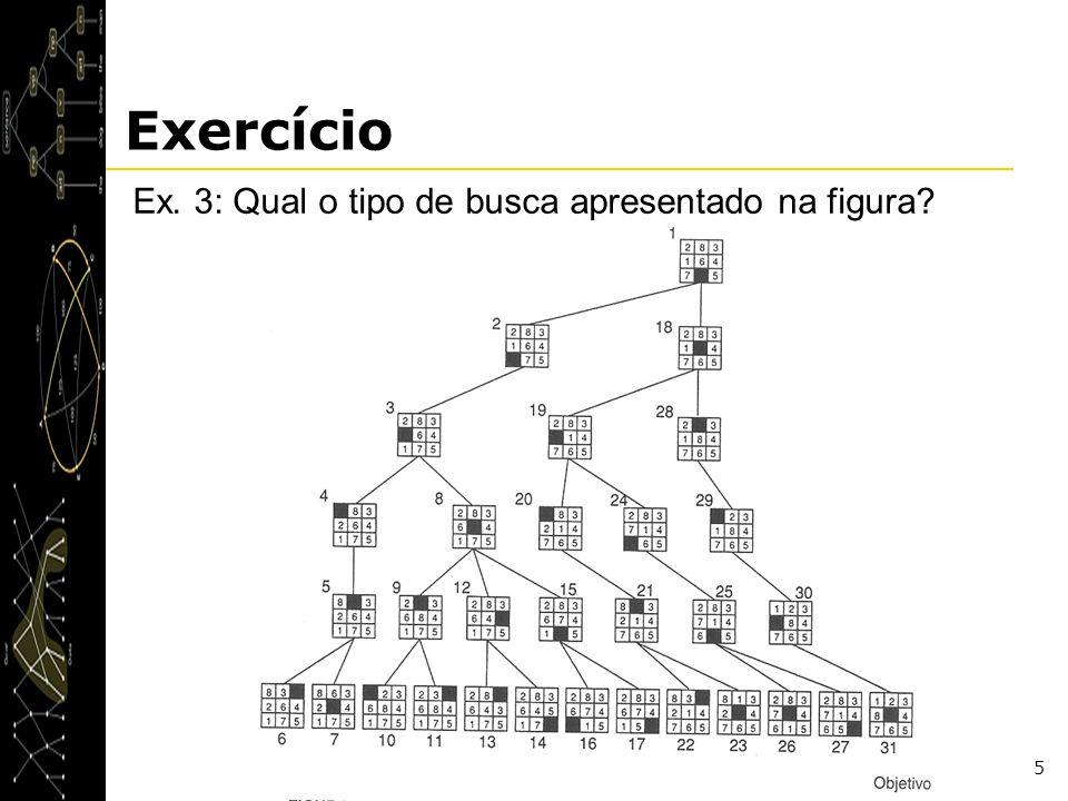 Exercício Ex. 3: Qual o tipo de busca apresentado na figura
