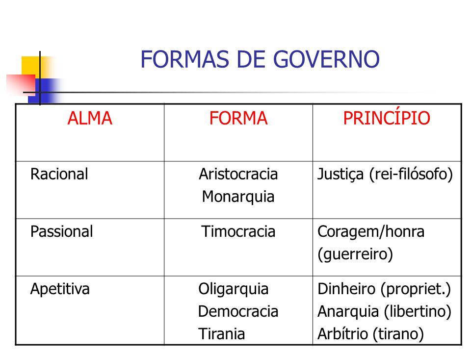 FORMAS DE GOVERNO ALMA FORMA PRINCÍPIO Racional Aristocracia Monarquia
