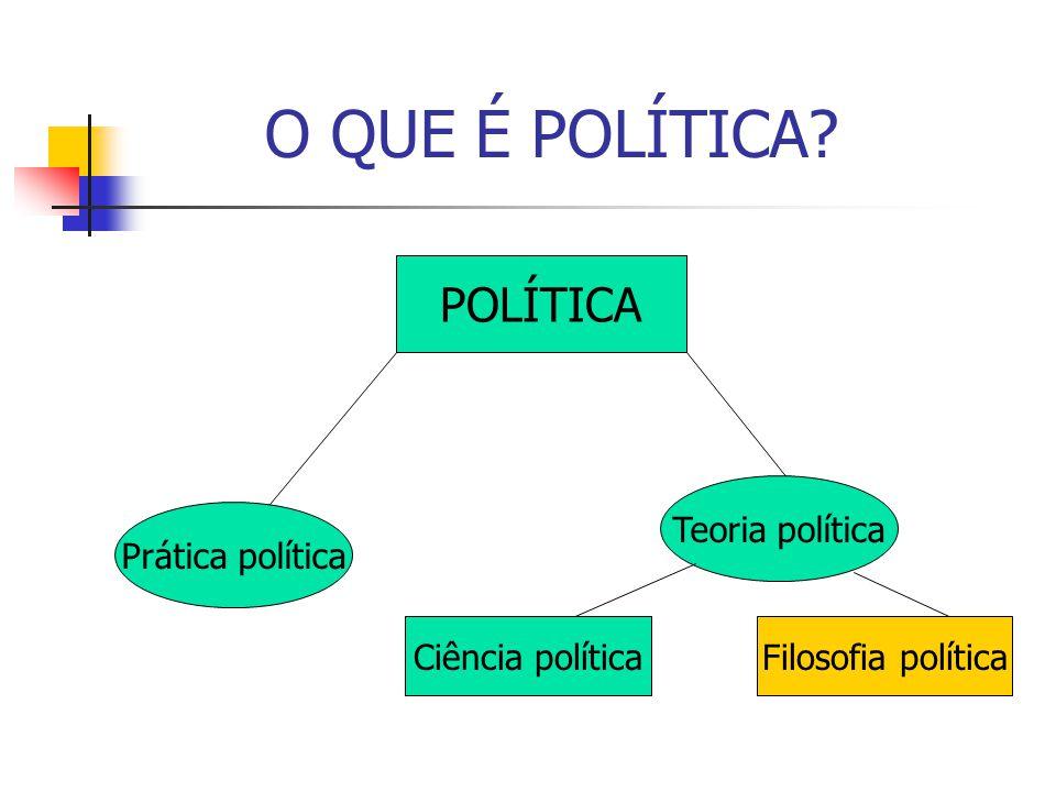 O QUE É POLÍTICA POLÍTICA Teoria política Prática política
