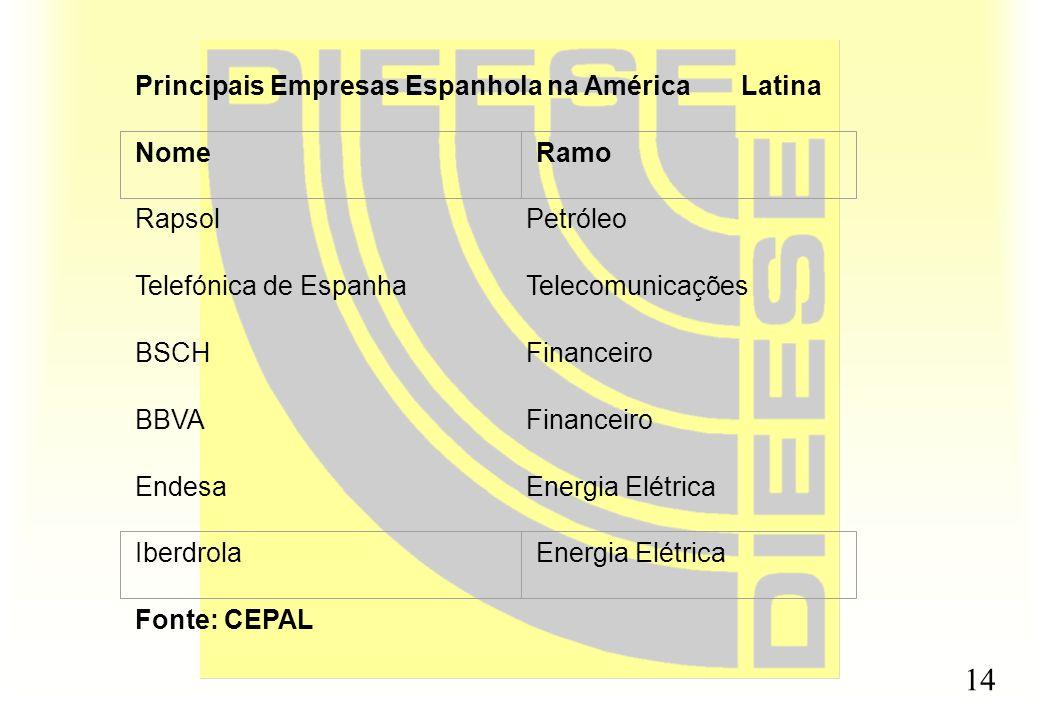 Principais Empresas Espanhola na América Latina