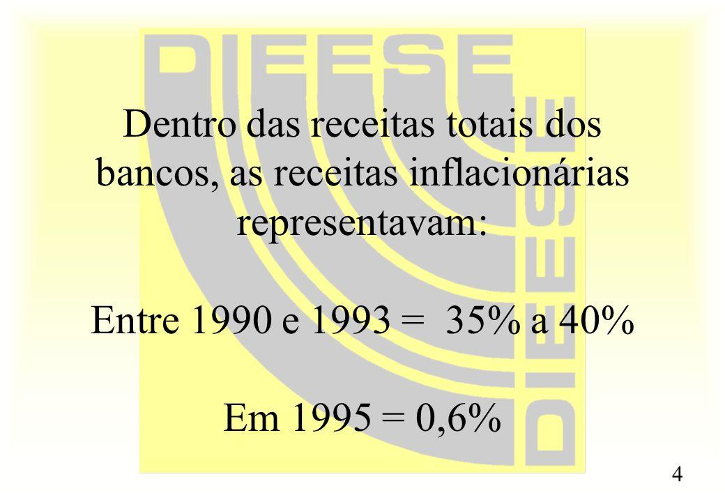 Dentro das receitas totais dos bancos, as receitas inflacionárias representavam: Entre 1990 e 1993 = 35% a 40% Em 1995 = 0,6%