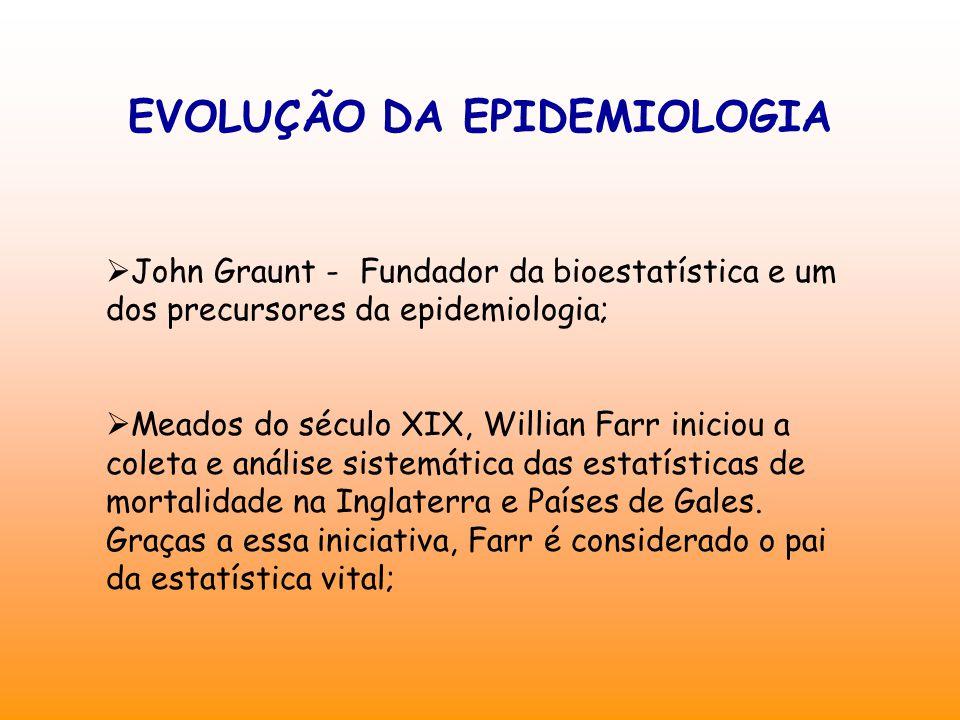 EVOLUÇÃO DA EPIDEMIOLOGIA