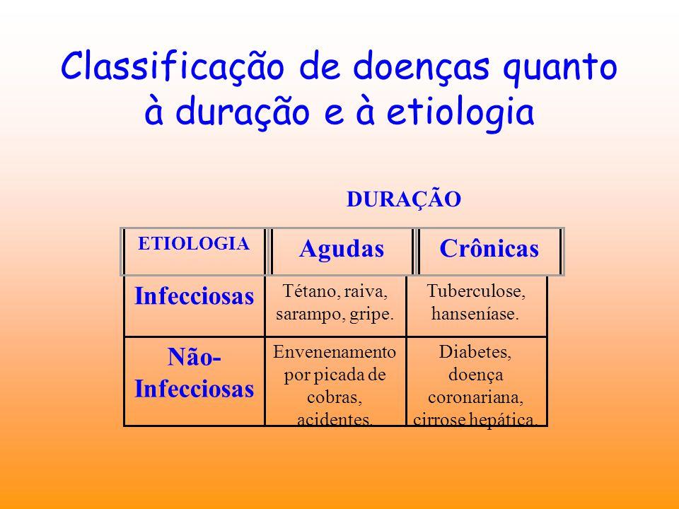 Classificação de doenças quanto à duração e à etiologia