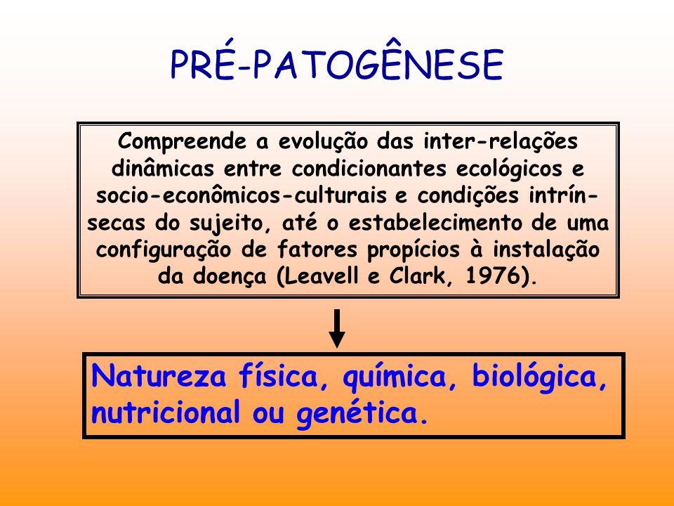 PRÉ-PATOGÊNESE