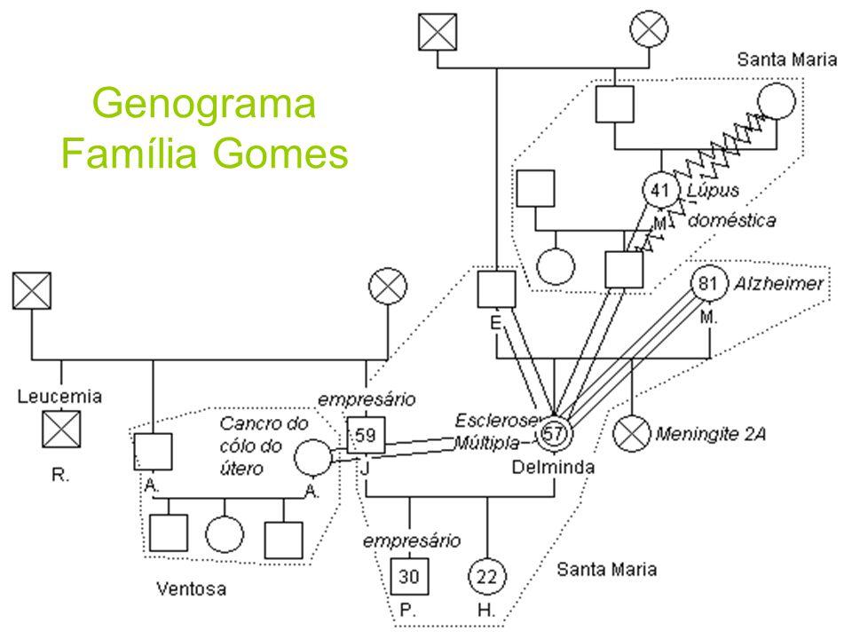Genograma Família Gomes