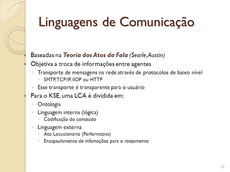 Linguagens de Comunicação