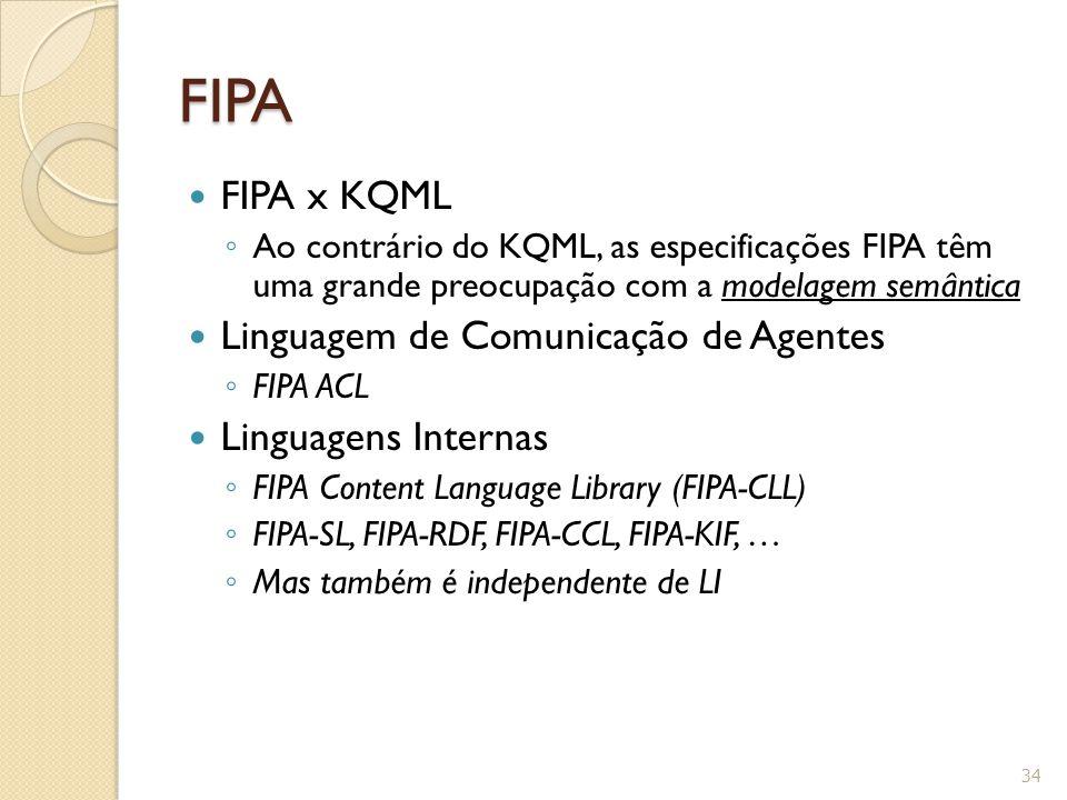 FIPA FIPA x KQML Linguagem de Comunicação de Agentes