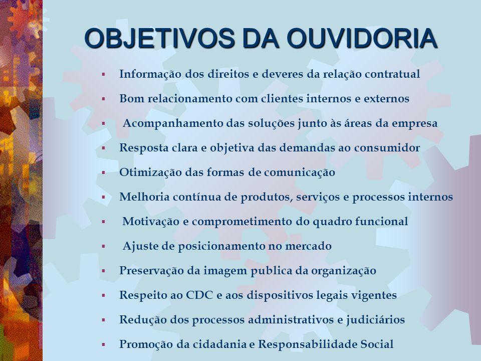 OBJETIVOS DA OUVIDORIA