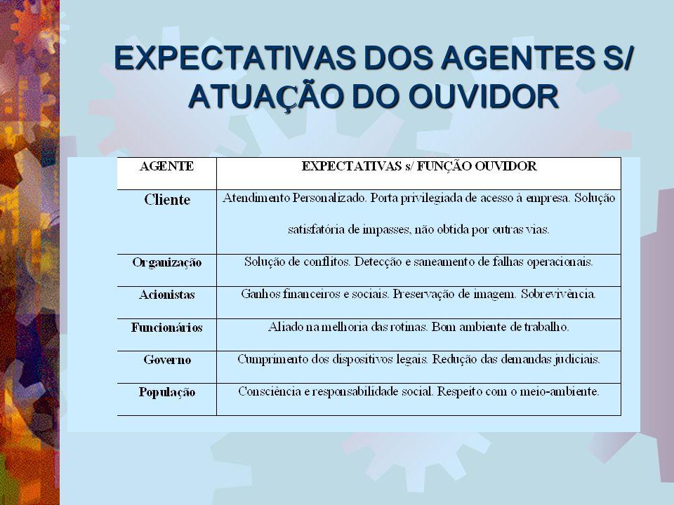 EXPECTATIVAS DOS AGENTES S/ ATUAÇÃO DO OUVIDOR