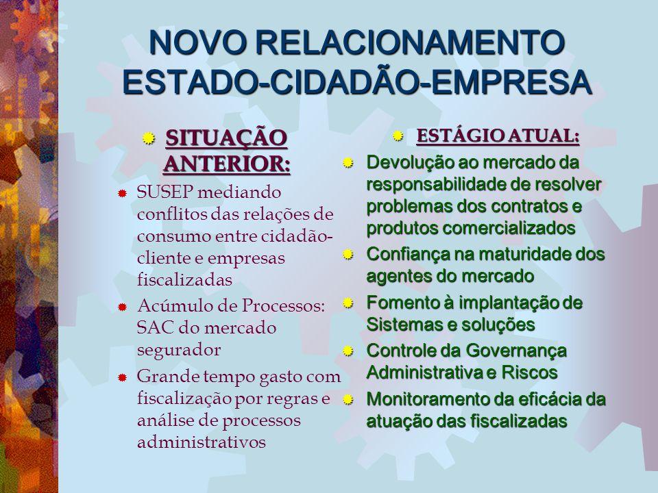 NOVO RELACIONAMENTO ESTADO-CIDADÃO-EMPRESA