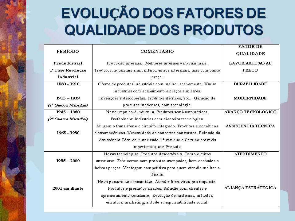 EVOLUÇÃO DOS FATORES DE QUALIDADE DOS PRODUTOS
