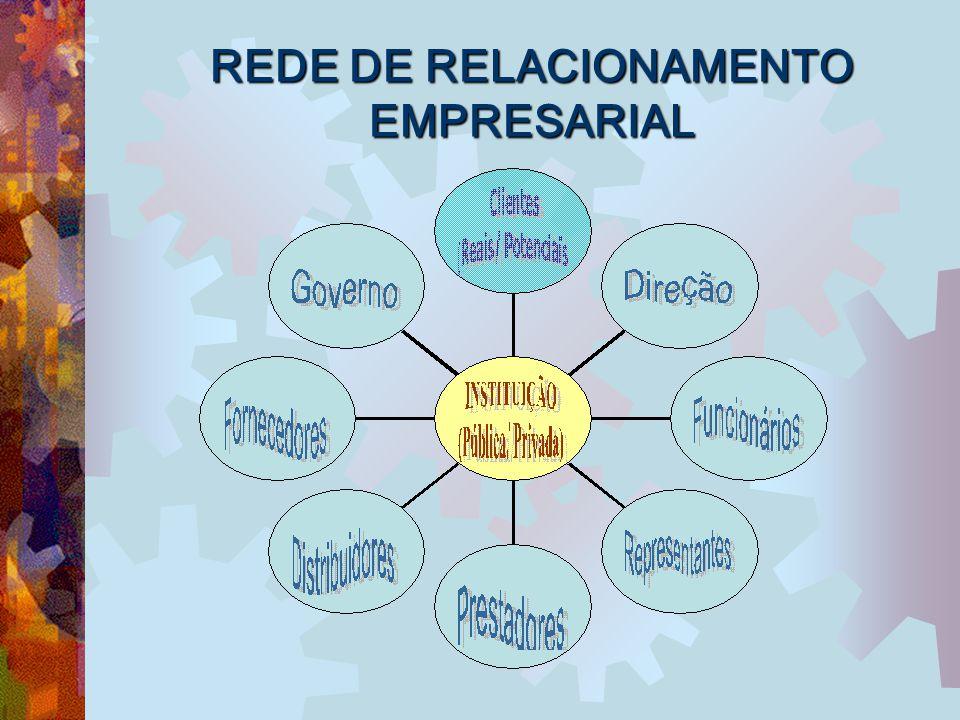 REDE DE RELACIONAMENTO EMPRESARIAL