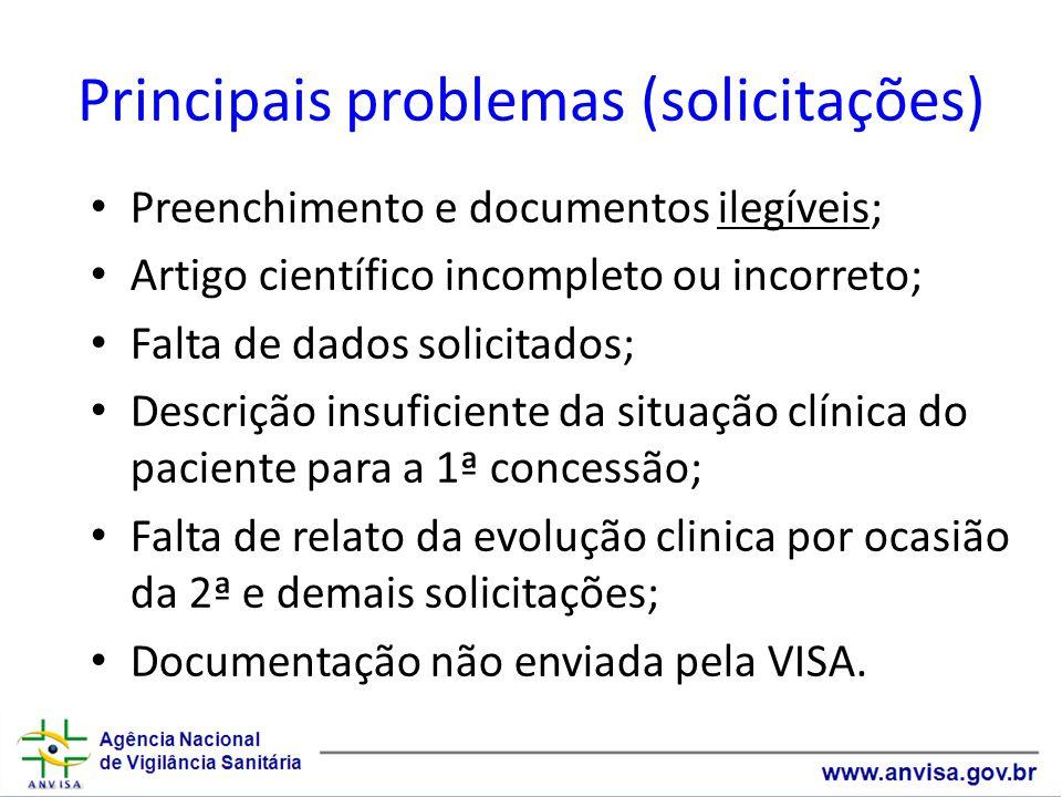 Principais problemas (solicitações)