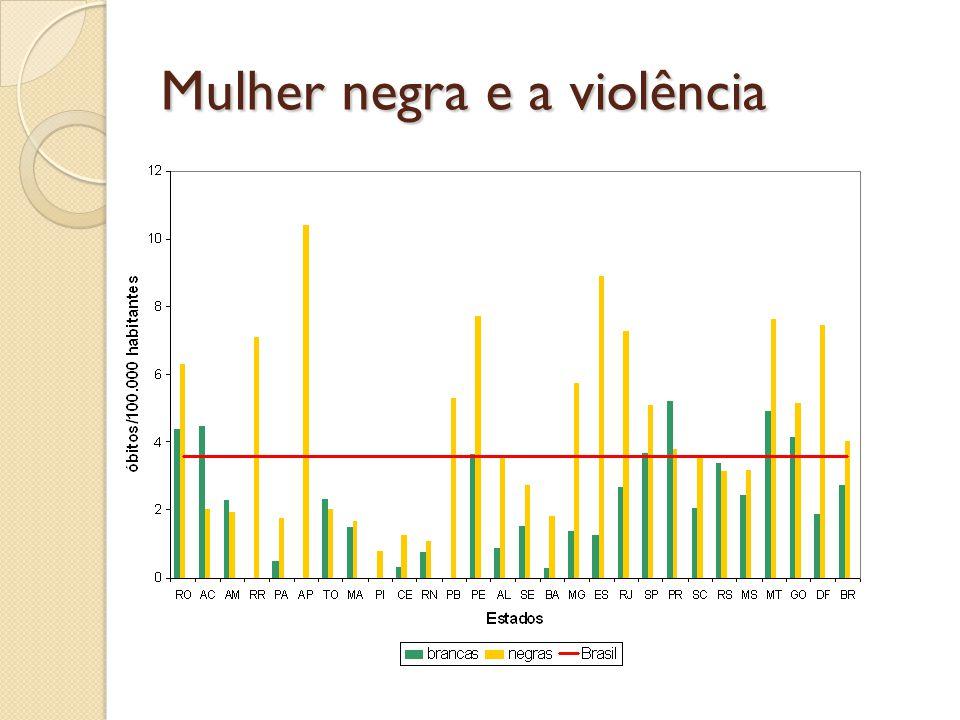 Mulher negra e a violência