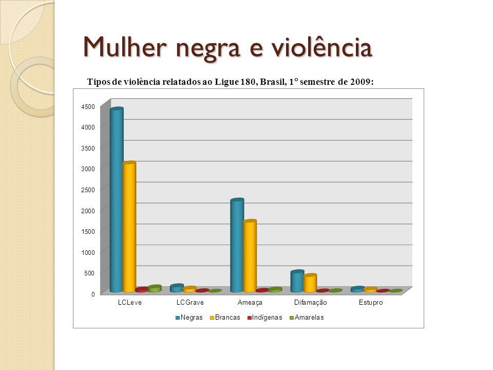 Mulher negra e violência