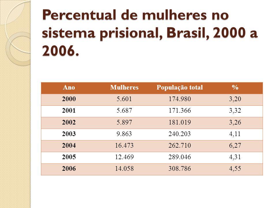 Percentual de mulheres no sistema prisional, Brasil, 2000 a 2006.
