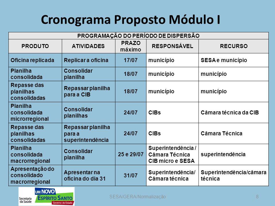 Cronograma Proposto Módulo I