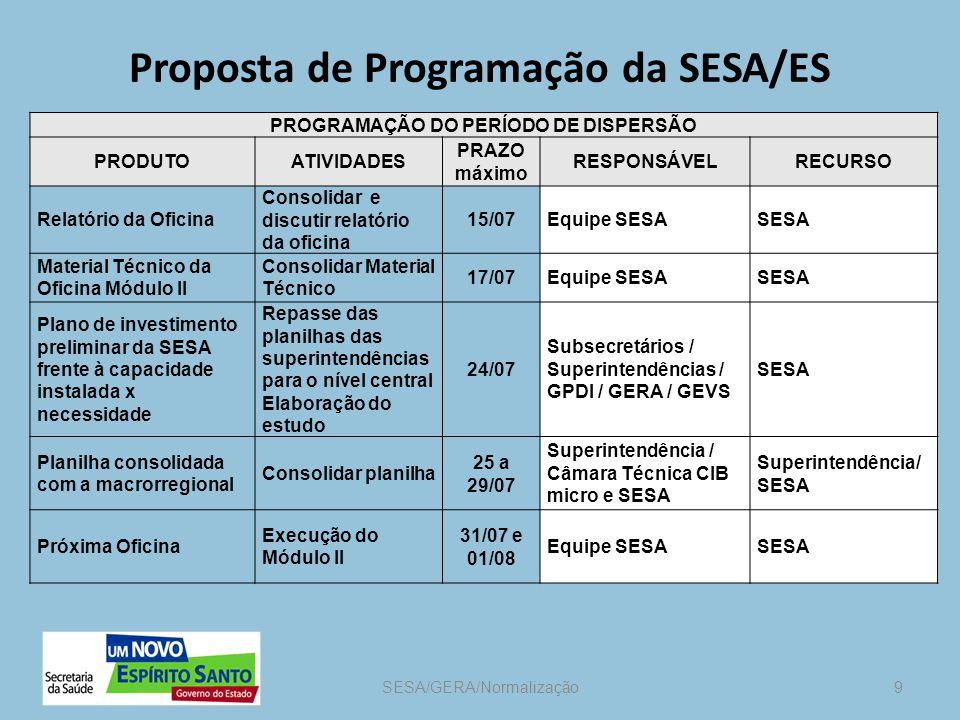Proposta de Programação da SESA/ES