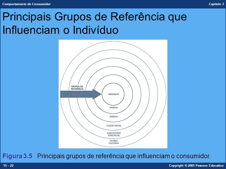 Principais Grupos de Referência que Influenciam o Indivíduo