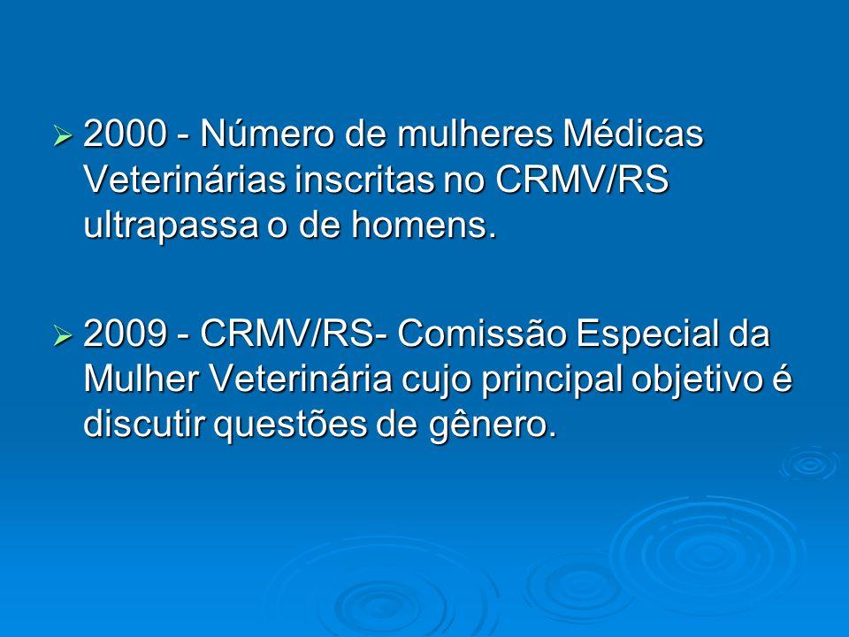 2000 - Número de mulheres Médicas Veterinárias inscritas no CRMV/RS ultrapassa o de homens.
