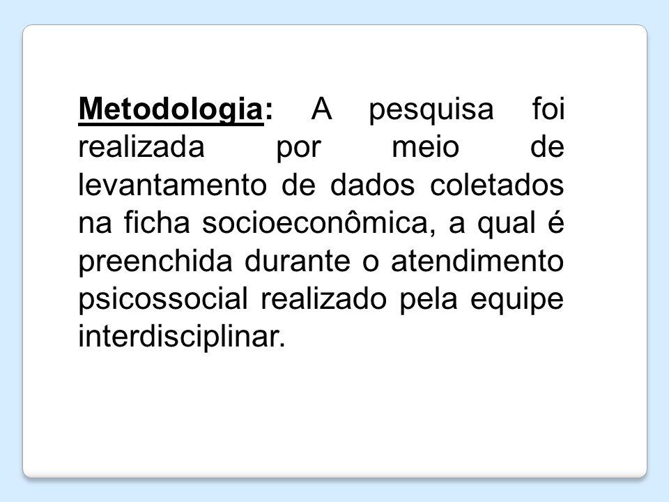 Metodologia: A pesquisa foi realizada por meio de levantamento de dados coletados na ficha socioeconômica, a qual é preenchida durante o atendimento psicossocial realizado pela equipe interdisciplinar.