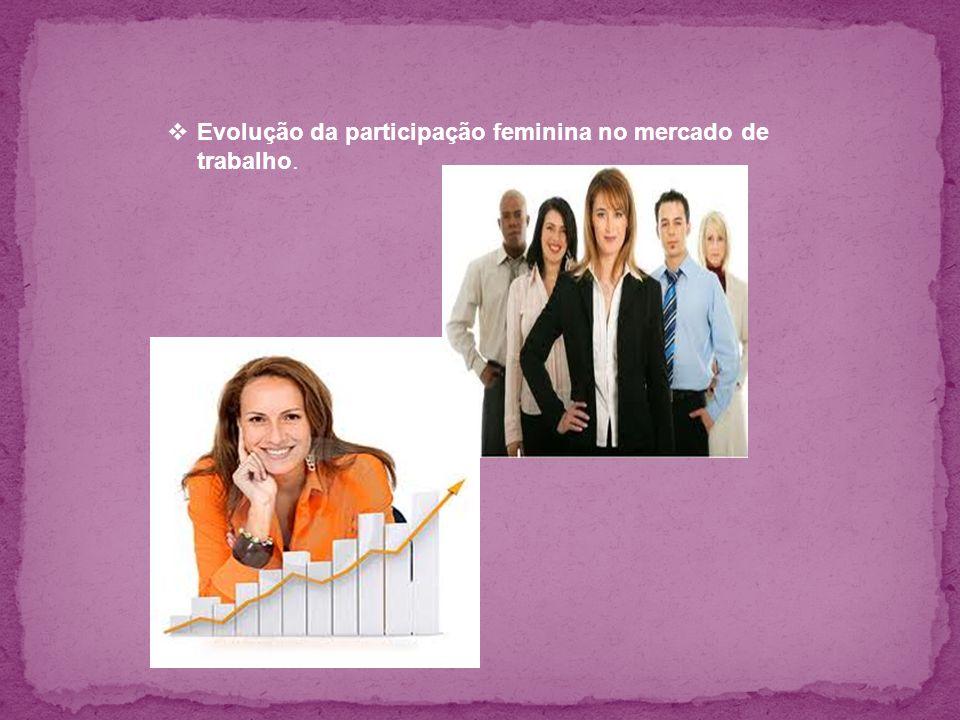 Evolução da participação feminina no mercado de trabalho.