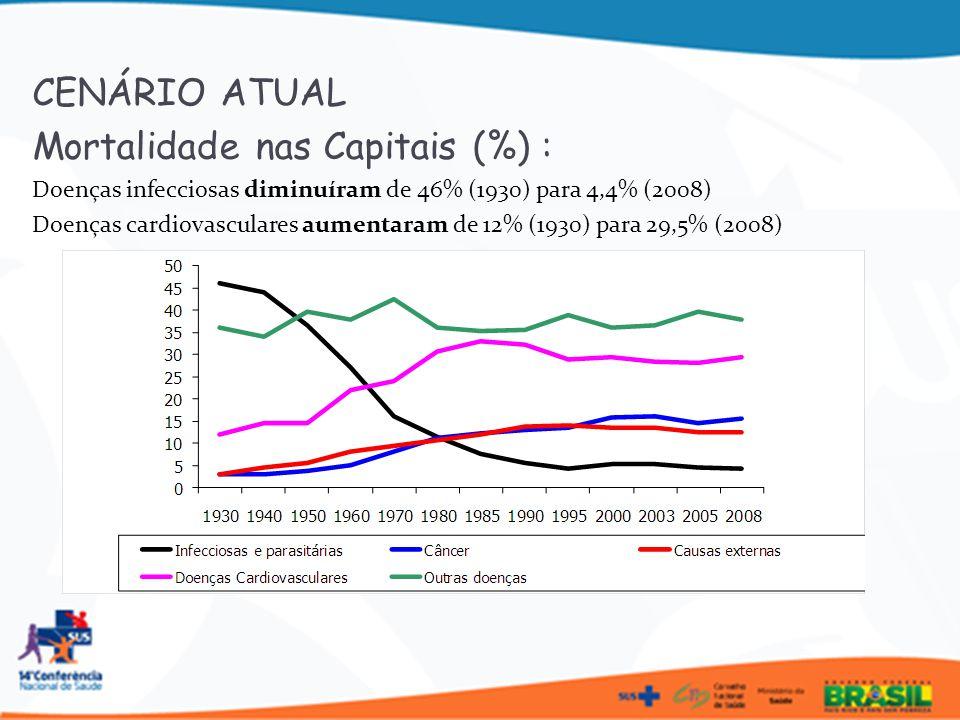 Mortalidade nas Capitais (%) :