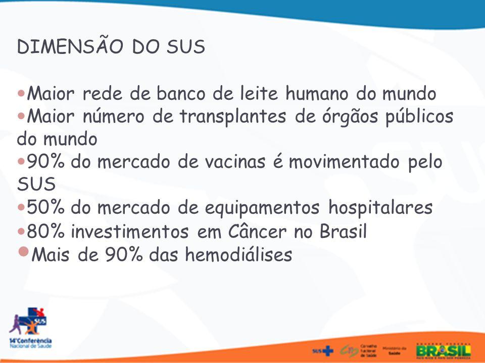 DIMENSÃO DO SUS Maior rede de banco de leite humano do mundo. Maior número de transplantes de órgãos públicos do mundo.