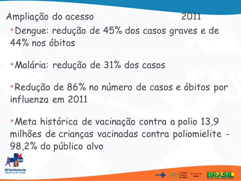 Ampliação do acesso 2011 Dengue: redução de 45% dos casos graves e de 44% nos óbitos.