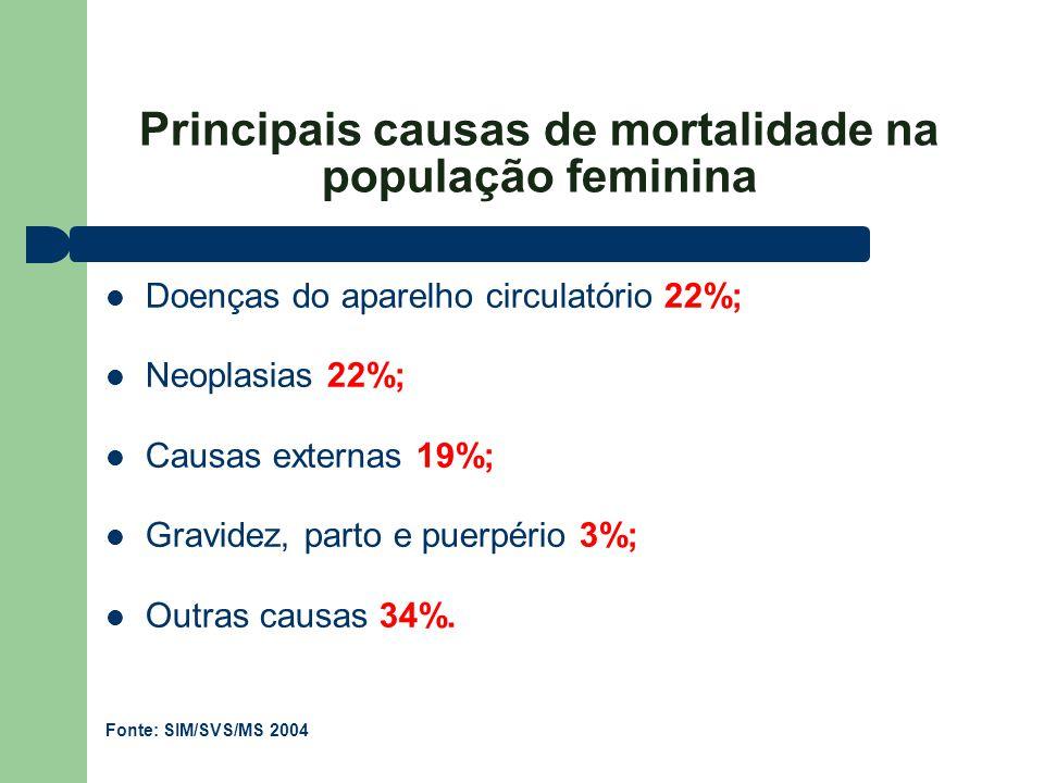 Principais causas de mortalidade na população feminina