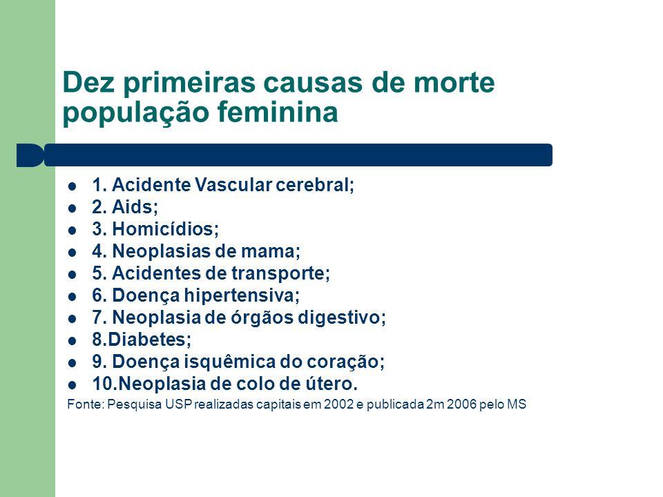 Dez primeiras causas de morte população feminina