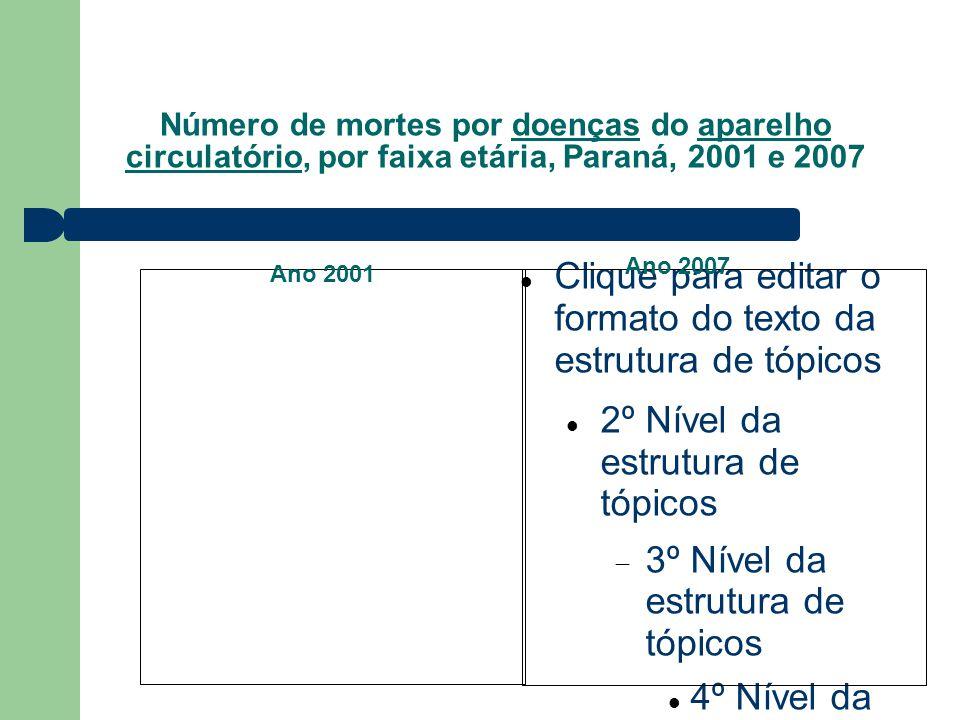 Número de mortes por doenças do aparelho circulatório, por faixa etária, Paraná, 2001 e 2007