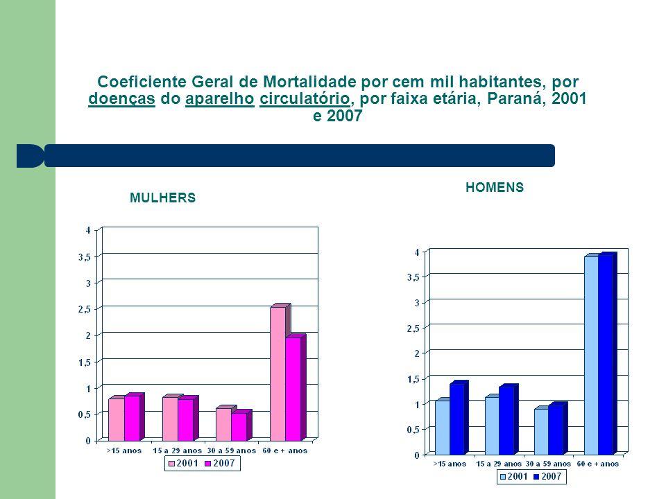 Coeficiente Geral de Mortalidade por cem mil habitantes, por doenças do aparelho circulatório, por faixa etária, Paraná, 2001 e 2007